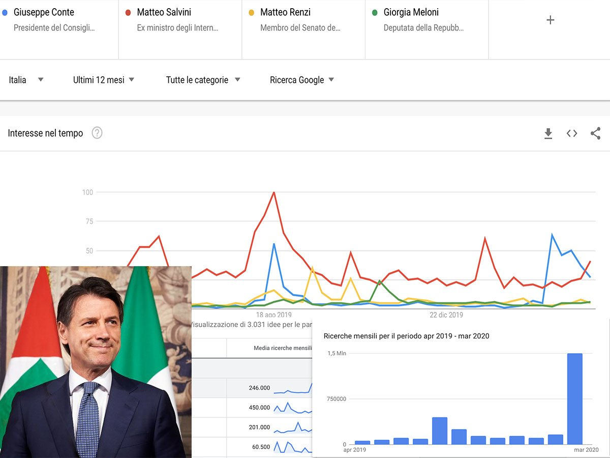 Giuseppe Conte numeri social e ricerche ad aprile 2020