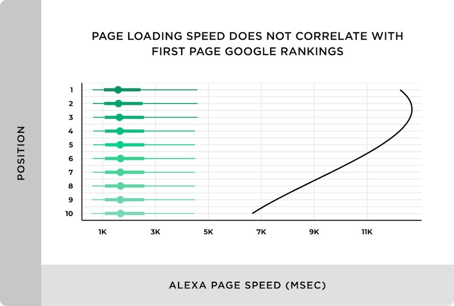 page speed load no ranking factor