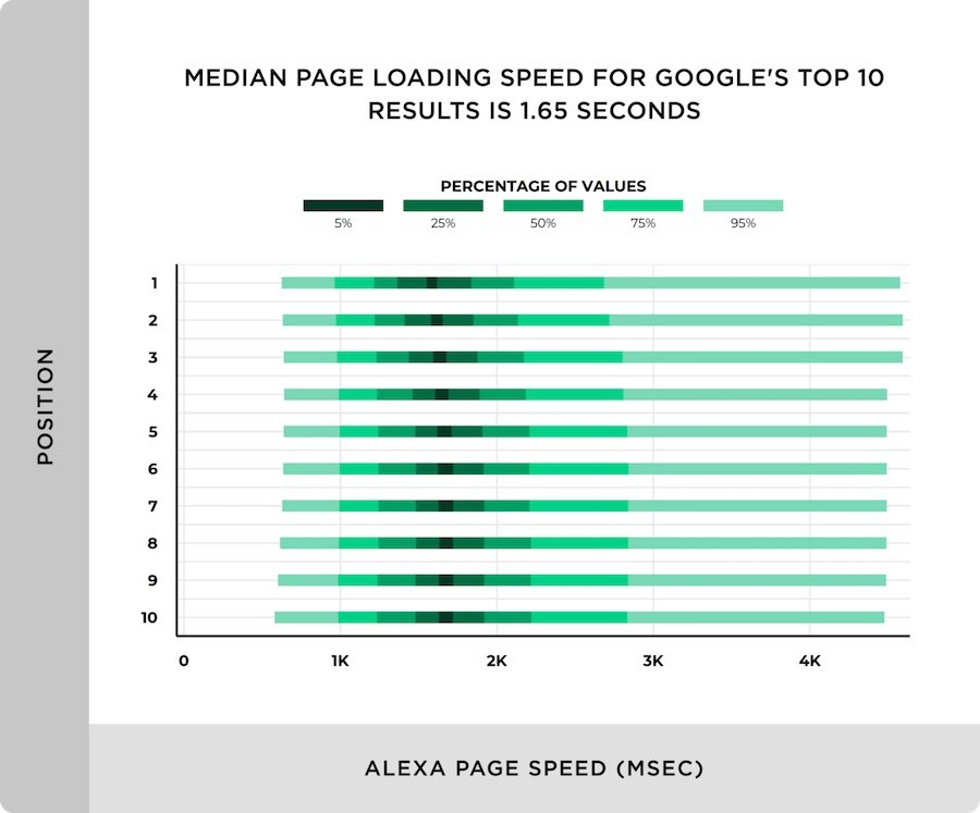 page speed ranking