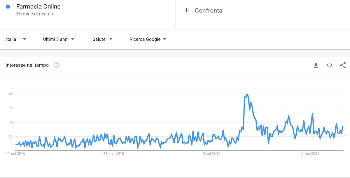 farmacia online Google Trends